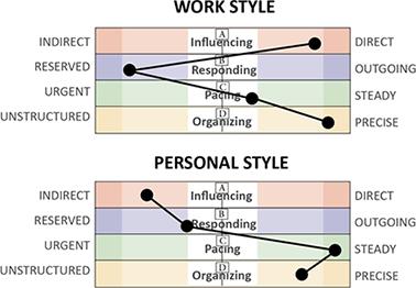 Personality Profile Chart